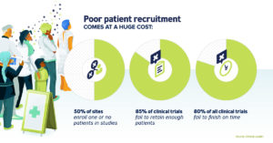How Artificial intelligence Tranforms Clinical Trial Recruitment- Visual Capitalist
